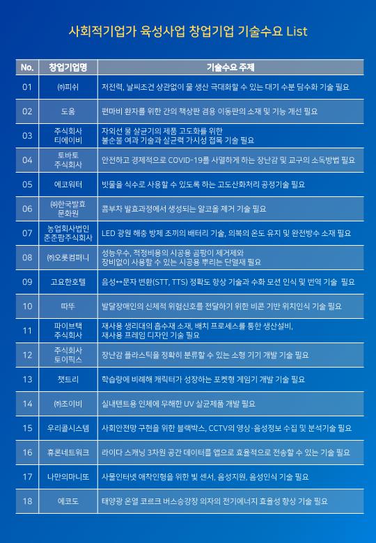 (붙임3) 공모과제 기술 수요서(18개)_2